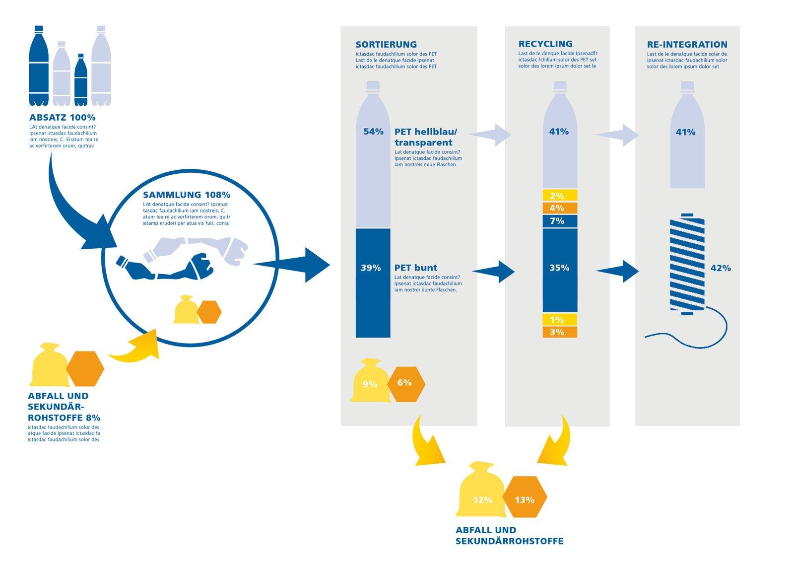 Infografik PET Recycling